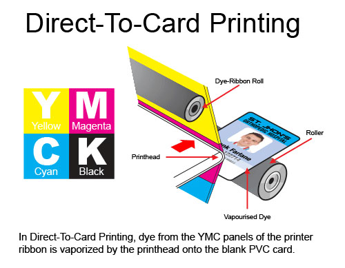 direct-to-card-printing